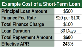 Example Cost of a Short-Term Loan
