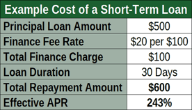 Example Cost of Short-Term Loan Cost