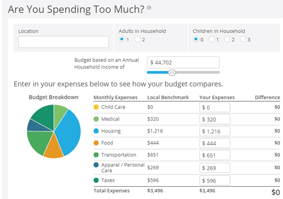 Screenshot of the Credit.org Budgeting Calculator
