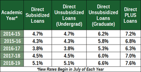 Chart of Federal Student Loan Interest Rates