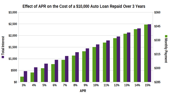 Graph Showing Impact of APR on Loan Cost
