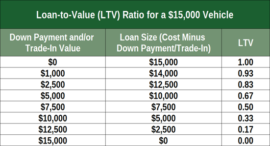 Chart of LTV for $15,000 Loan