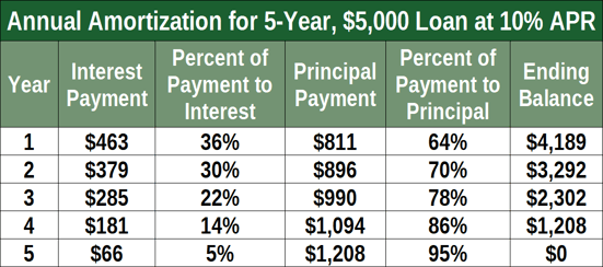 Annual Amortization Schedule for $5,000 Loan