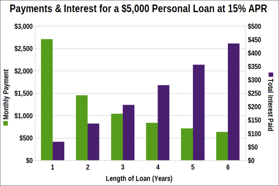 Graph of Payments for Loans of Varying Lengths