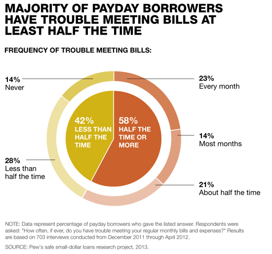 PEW Chart on Payday Loan Borrowers