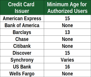 Issuers That Allow Authorized Users