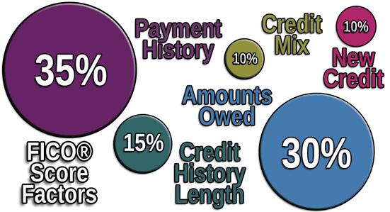 FICO Credit Score Factors