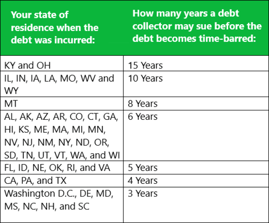 Time-Barred Debt Chart by State