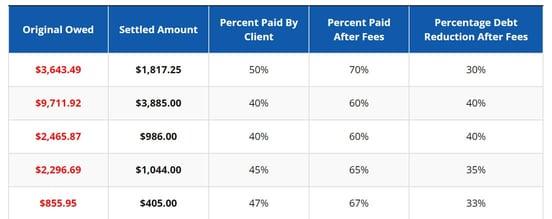 Screenshot of debt settlement amounts chart