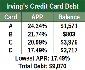 Imaginary Irving's Credit Card Debts