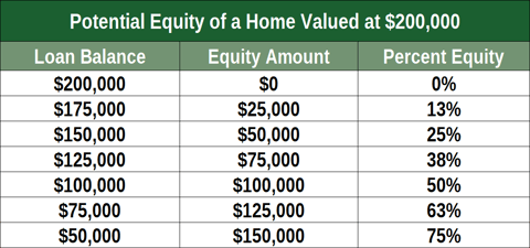 3 Home Equity Loans For Bad Credit 2021 Badcredit Org