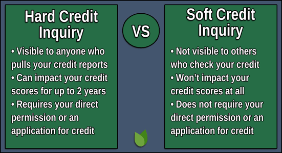 Hard vs Soft Credit Inquiries