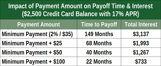 Minimum Payment Impacts