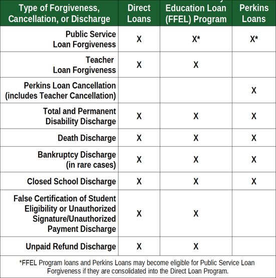 Chart of Student Loan Forgiveness, Cancellation & Discharge Options