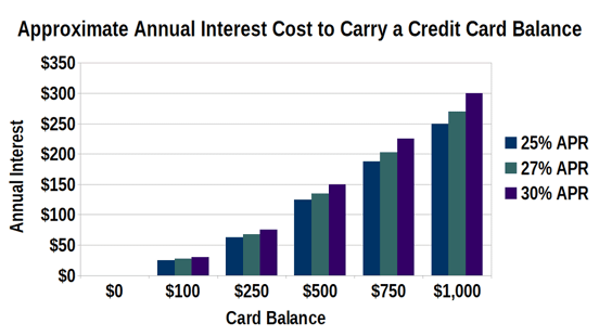 Cost to Carry a Credit Card Balance by APR
