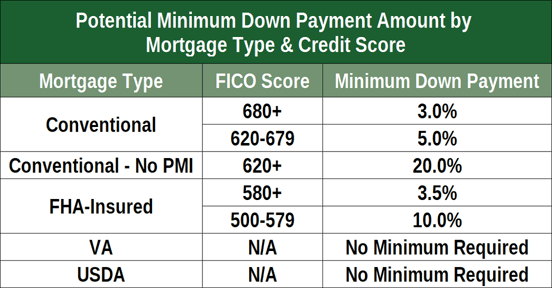 Minimum Credit Score by Mortgage Type