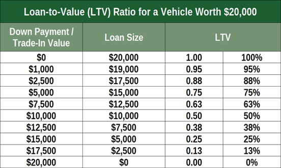 Loan-to-Value Ratio for Auto Loans