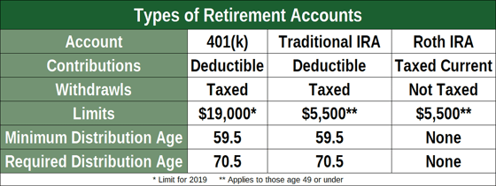 Chart Comparing Retirement Accounts