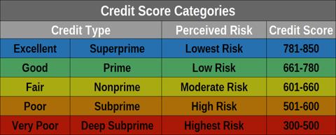 16 Best Bad Credit Loans 500 1 000 2 000 5 000 10 000 Badcredit Org