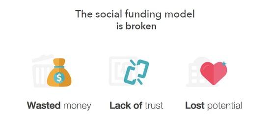 Screenshot of social funding challenges