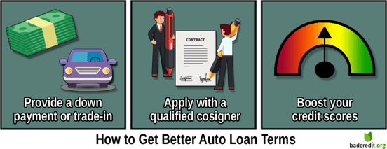 Ways to Improve Auto Loan Offers