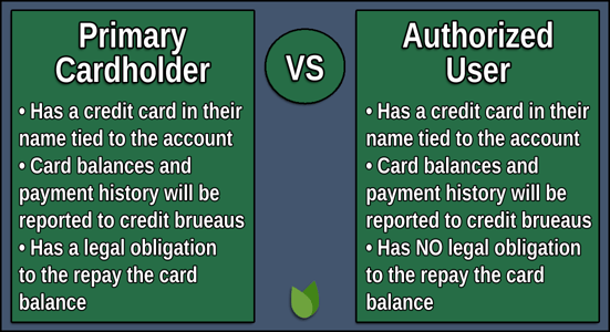 Primary Cardholder vs Authorized User