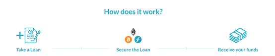 ETHLend Process Graphic