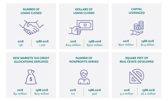 Screenshot of IFF funding milestones