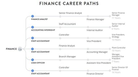 Screenshot of career paths in finance