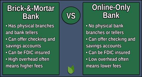 free online bank account no minimum deposit