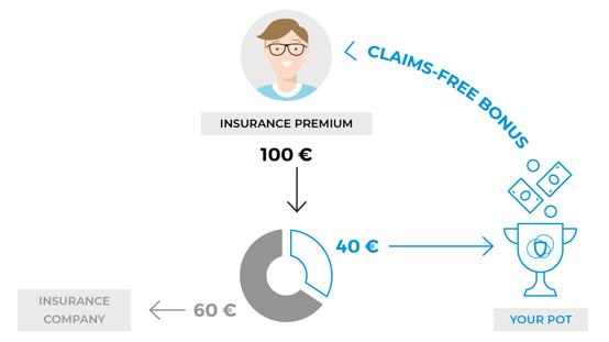 Friendsurance Model Graphic