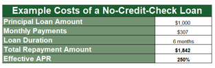 Example Costs of a No-Credit-Check Loan