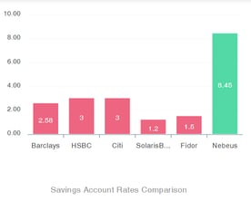 Screenshot of interest rate comparison