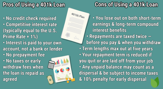 401k Loans Graphic