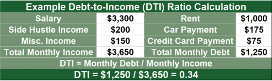 Example DTI Ratio Calculation