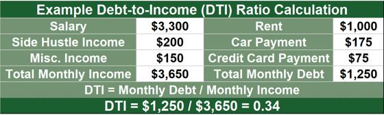 Example DTI Ratio Calculation