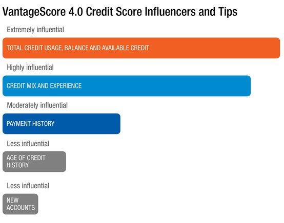 VantageScore 4.0 Credit Score Influencers