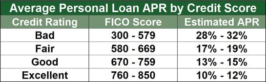 Average Personal Loan APR