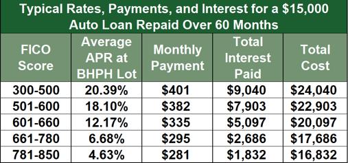 Auto Loan Terms