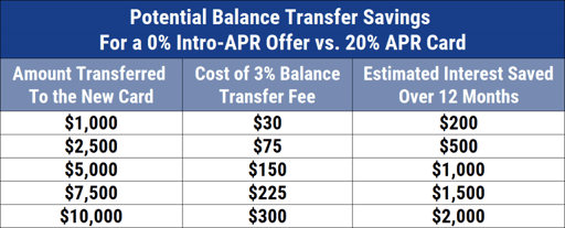 Balance Transfer Savings Chart