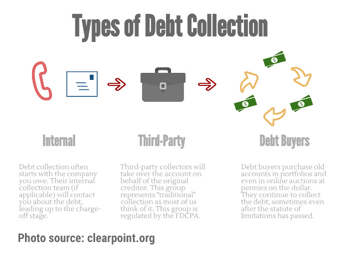 Types of Debt Collection