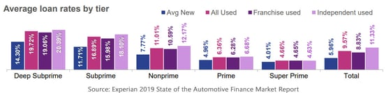 2019 Experian State of the Automotive Finance Market Report