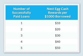 Nest Egg Rewards Chart