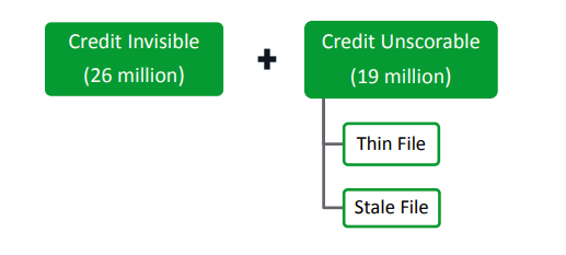Who Are the Credit Invisibles? Source: Consumer Financial Protection Bureau