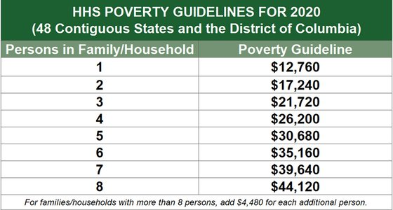 HHS Poverty Guidelines for 2020