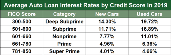 Avg Auto Loan Rates by Score