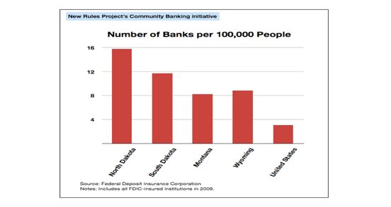 Chart of bank to person ratio around the United States