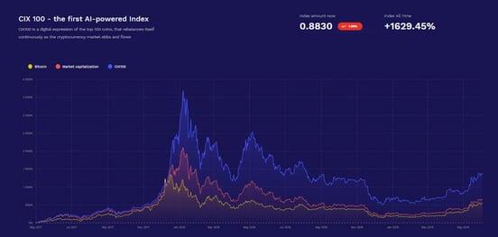 Screenshot of Cryptoindex CIX100