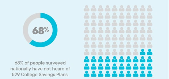 Graphic of 529 savings plan survey results