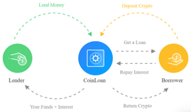 CoinLoan Functions Graphic